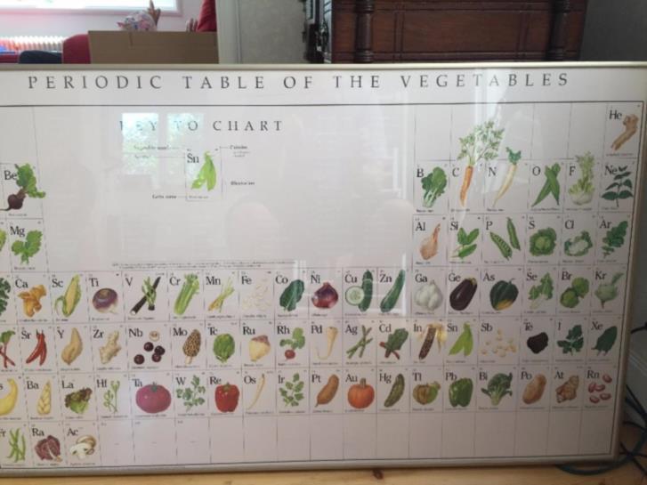 """Bortskänkt: """" grönsaker periodiskt bord"""" Bild"""